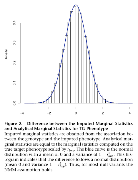 Example of a figure and figure caption that clearly illustrate and explain significance of results in a Results subsection (Hormozdiari et al. 2016).